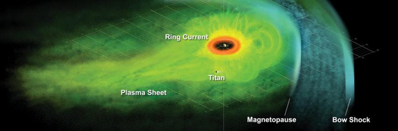 An artist's concept of Saturn's magnetosphere based on data from the